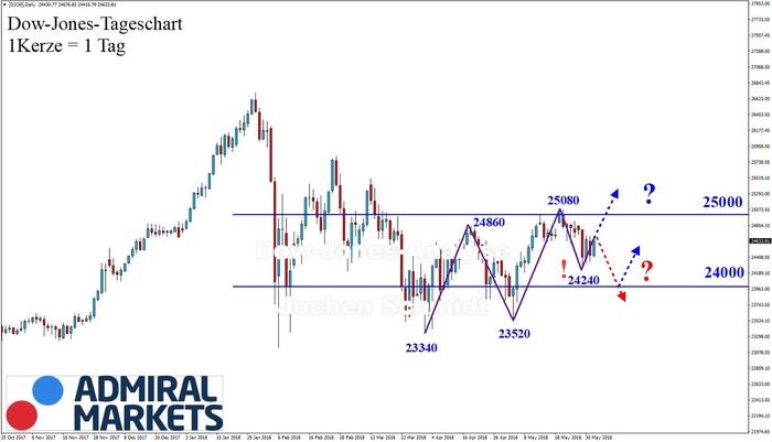 Dow Jones: Hin und Her!