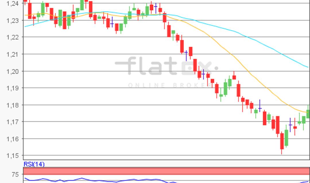 flatex Morning-news EUR/USD