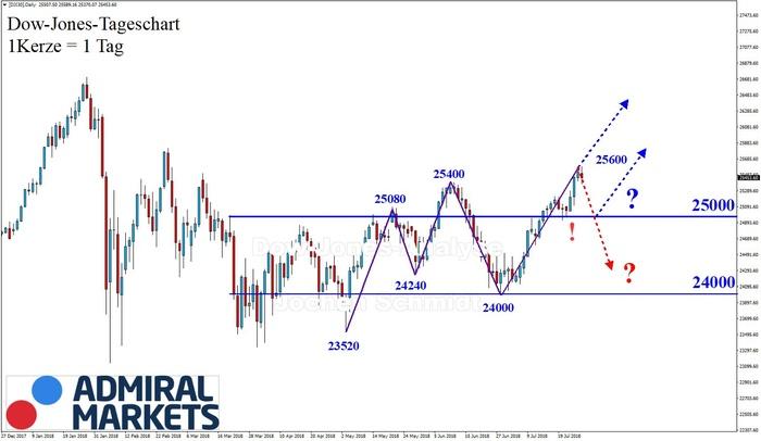 Dow Jones: Erneuter Aufwärtstrend!