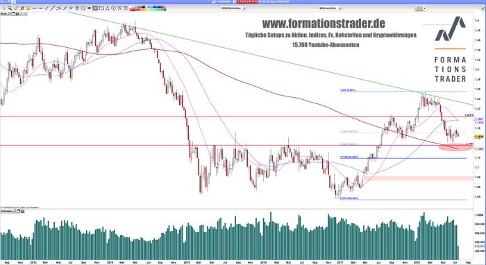 EUR/USD: Powell schwächt die Euro-Bullen!