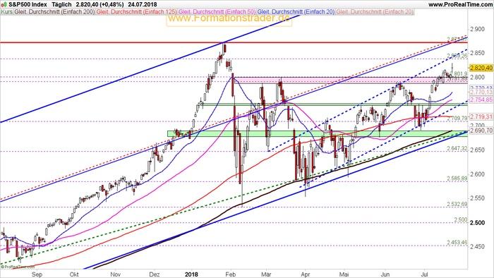 Leitindex S&P 500 – Kurzfristig schwächere Kurse einplanen