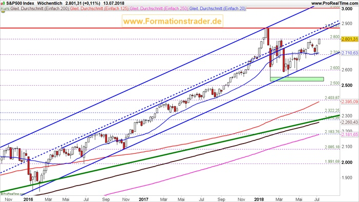 US-Leitindex S&P 500 mit weiterem Potential