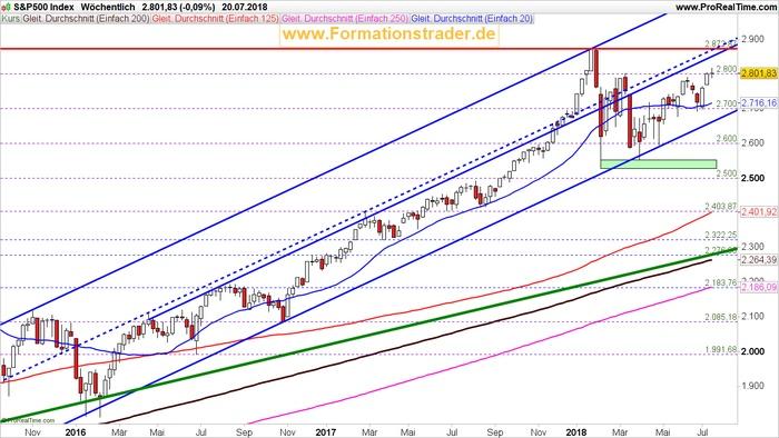 """2018-Juli-23 Leitindex S&P 500 Wochenausgabe – Neueinstiege bieten nur ein mäßiges Chance/Risiko-Verhältnis"""""""