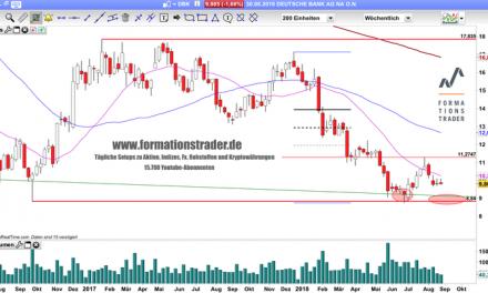 Deutsche Bank: Bald deutlicher einstellig?