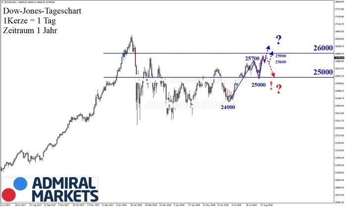 Dow Jones: Voll intakter Aufwärtstrend!