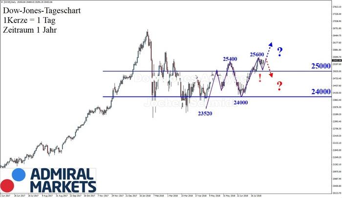 Dow Jones: Wild und bullisch!