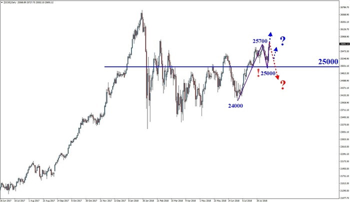 Dow Jones: Stabile 25.000er-Marke!
