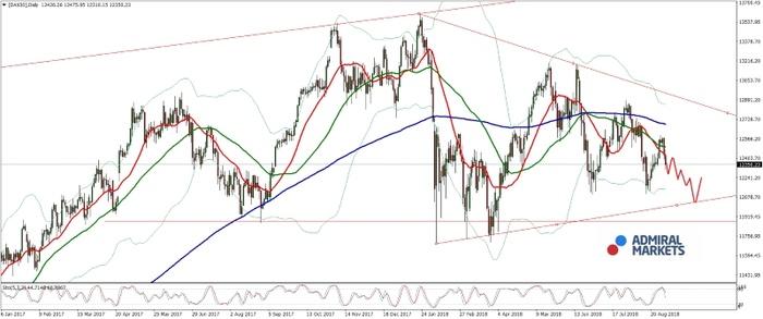 Admiral Markets DAX: Seitwärts ist die Hauptrichtung