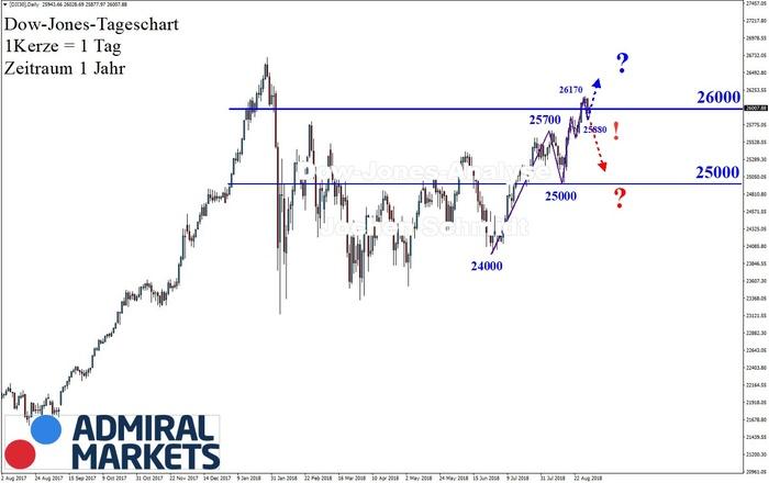 Dow Jones: Über die 26.000!