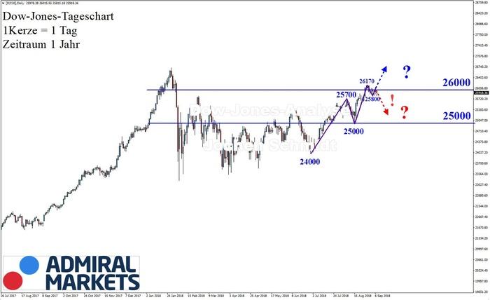 Dow Jones: Korrekturphase