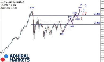 Dow Jones: Neuer Höchststand!