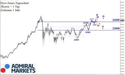 Dow Jones: Schöner Aufwärtstrend!
