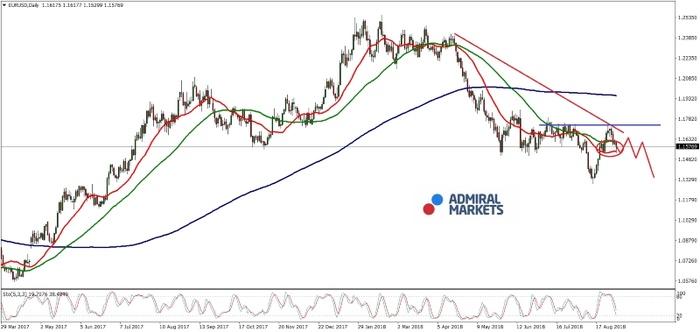 EURUSD-Analyse: Die amerikanische Wirtschaft boomt