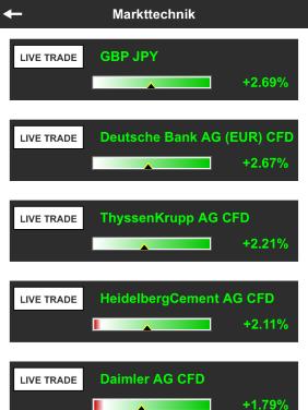 Markttechnik und Stock-Box Positionen im SignalRadar verfügbar