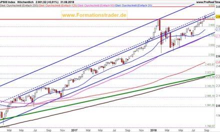 Hat der Leitindex S&P 500 sein Top erreicht?