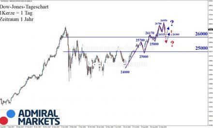 Dow Jones: Start einer größeren Korrektur?