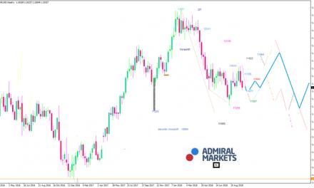 EUR/USD: Eingetrübtes Chartbild
