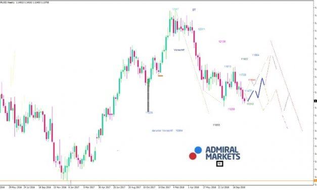 EUR/USD: Vorsicht vor italienischen Schocks