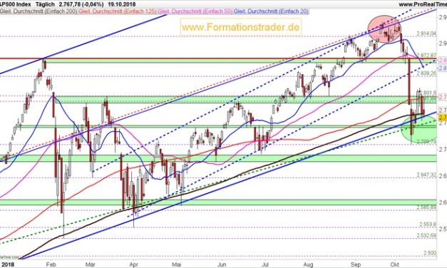 Stellen Sie sich auf weiter fallende Aktienmärkte ein!