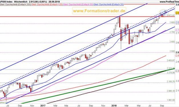 Sind 3000 Punkte im S&P noch erreichbar?