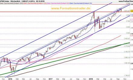 Kurseinbruch bei den US-Aktien! Ist dies das Ende des Bullenmarktes?