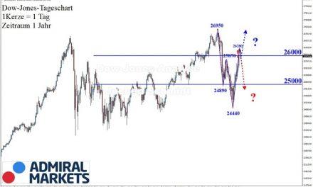 Dow Jones: Trendlos?