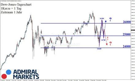 Dow Jones: Unklares Bild trotz guter Bewegungen!