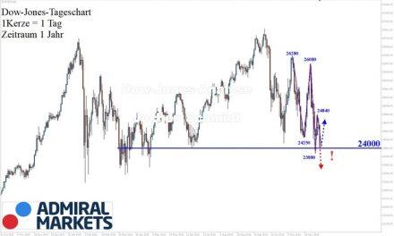 Dow Jones: Tiefere Tiefs, tiefere Hochs!
