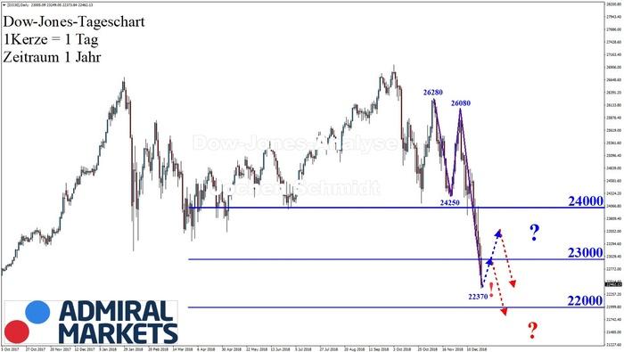 Dow Jones: Deutlicher Abwärtstrend!
