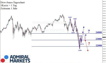 Dow Jones: Aufwärtstrend im Abwärtstrend!