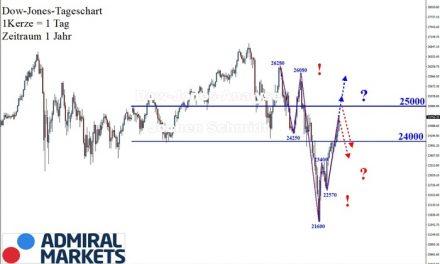 Dow Jones: Gegensätzlichkeit mit perfekter Volatilität!