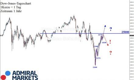 Dow Jones: Weiterhin Druck nach Norden!