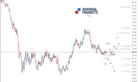 EURUSD Analyse: Shutdown in den USA beendet
