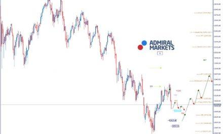 Admiral Markets DAX: Die Bären haben im Augenblick die Vorteile