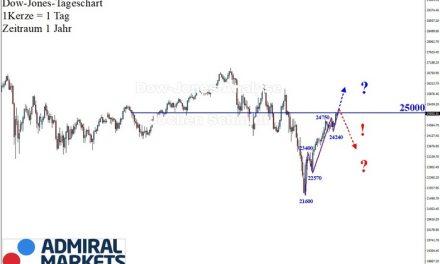 Dow Jones: Intakte Trendabfolge!