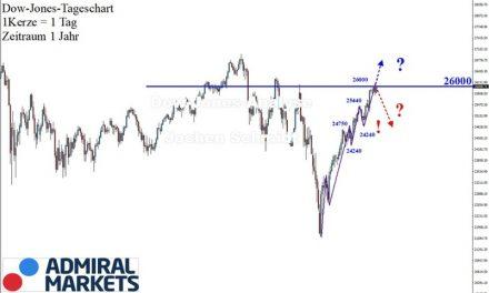 """Dow Jones: Die """"26000-er"""" ist erreicht!"""