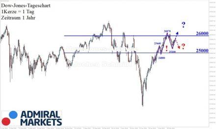 Dow Jones: Trendfortsetzung!