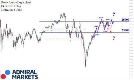 Dow Jones: Nicht ganz astrein!