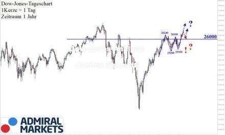 Dow Jones nach Markttechnik: Schöner Aufwärtstrend!