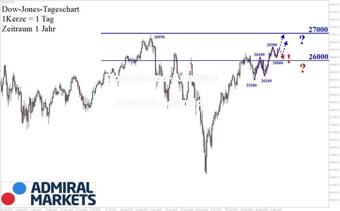 Dow Jones: Es fehlt nicht mehr viel…!