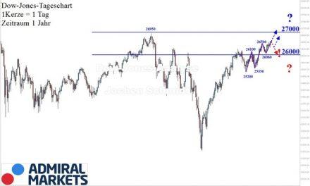 Dow Jones: Allzeithoch voraus!