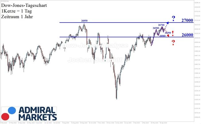 Dow Jones: Langsam….