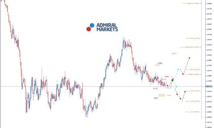 EURUSD Analyse: Europäische Konjunkturdaten schwächeln