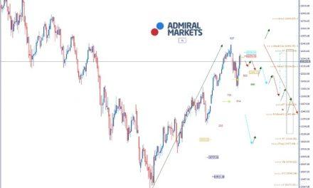 Admiral Markets DAX: Avanatage Bulls, wenn nicht Trump