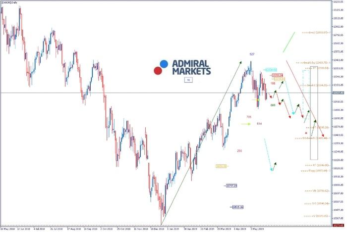 Admiral Markets DAX: Abwarten-Signale
