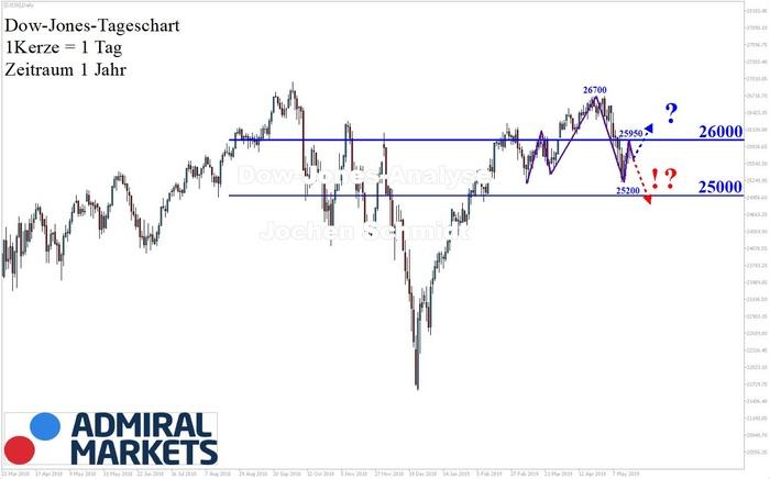 Dow Jones: Die Spannung steigt!