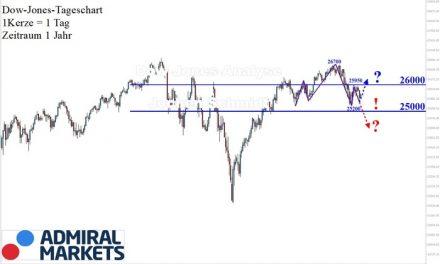 Dow Jones: Mal wieder uneinheitlich!