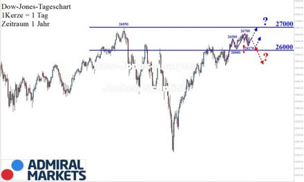 Dow Jones: Unruhig…