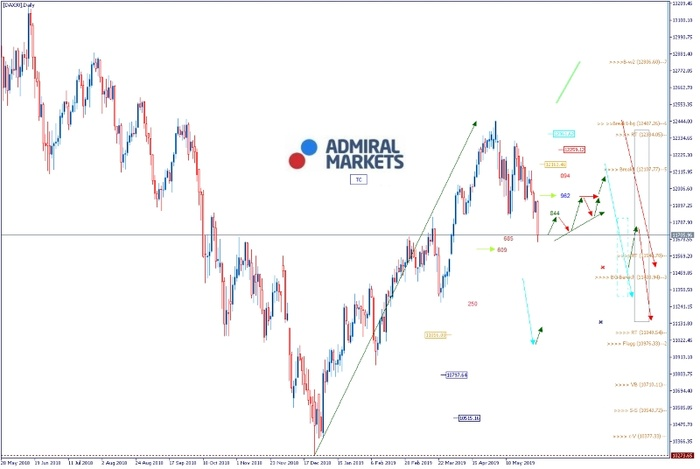 DAX: Sell in May, Sell im Juni
