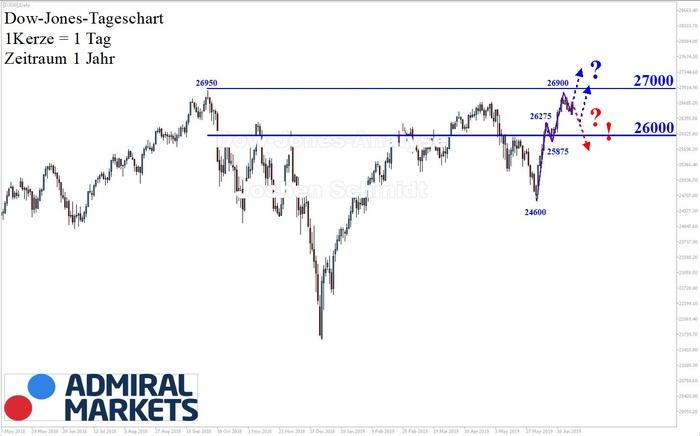 Dow Jones: Intakter Trend, knapp unter dem Allzeithoch!